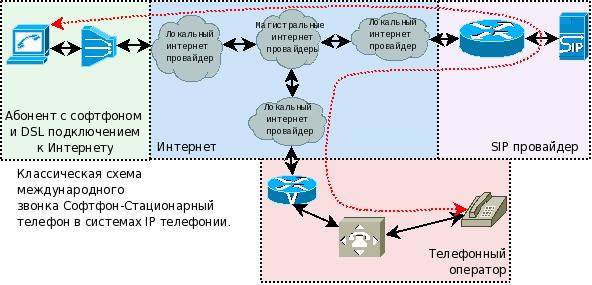 Схема звонка в IP телефонии